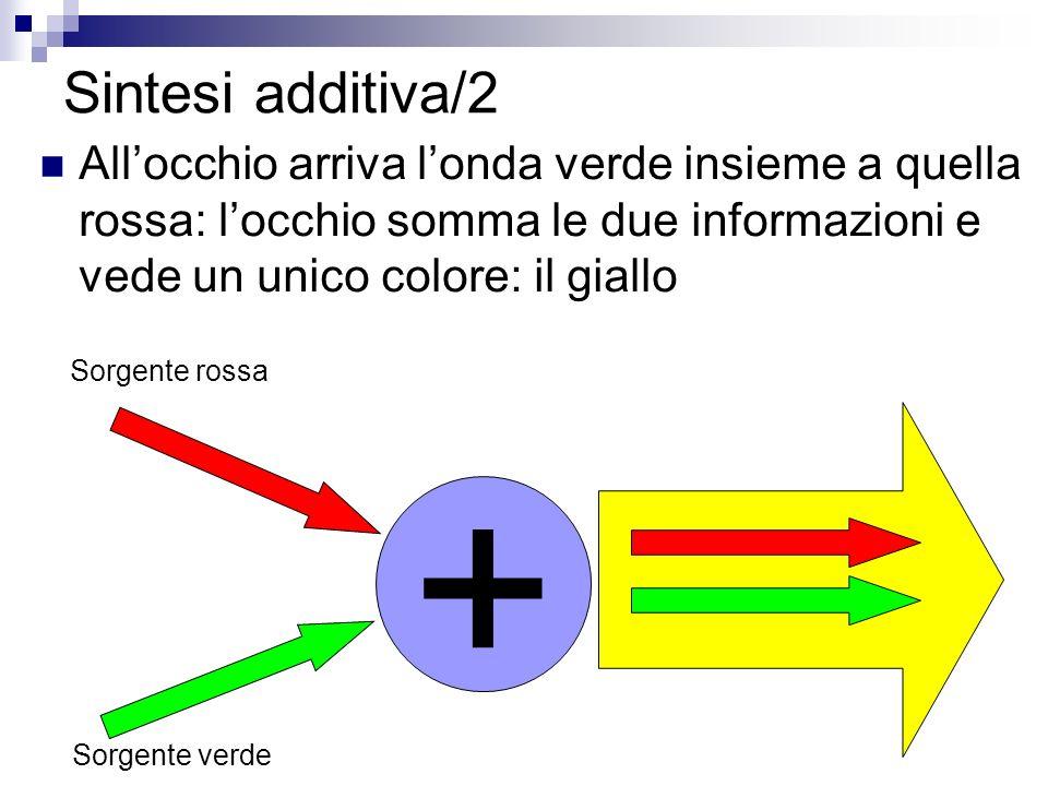 Sintesi additiva/2 All'occhio arriva l'onda verde insieme a quella rossa: l'occhio somma le due informazioni e vede un unico colore: il giallo.