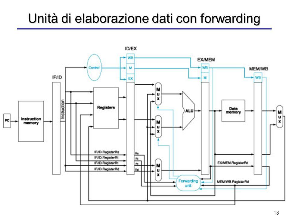 Unità di elaborazione dati con forwarding