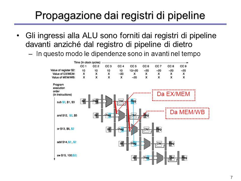 Propagazione dai registri di pipeline