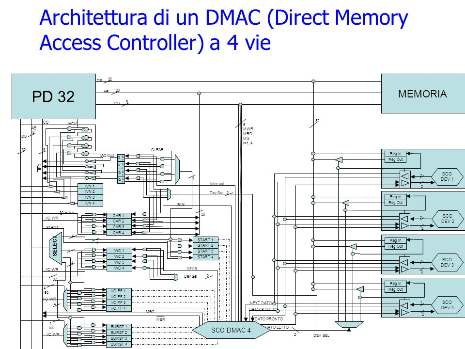Architettura di un DMAC (Direct Memory Access Controller) a 4 vie
