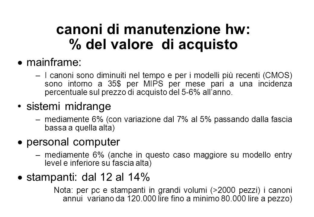canoni di manutenzione hw: % del valore di acquisto