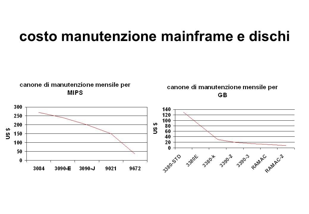 costo manutenzione mainframe e dischi