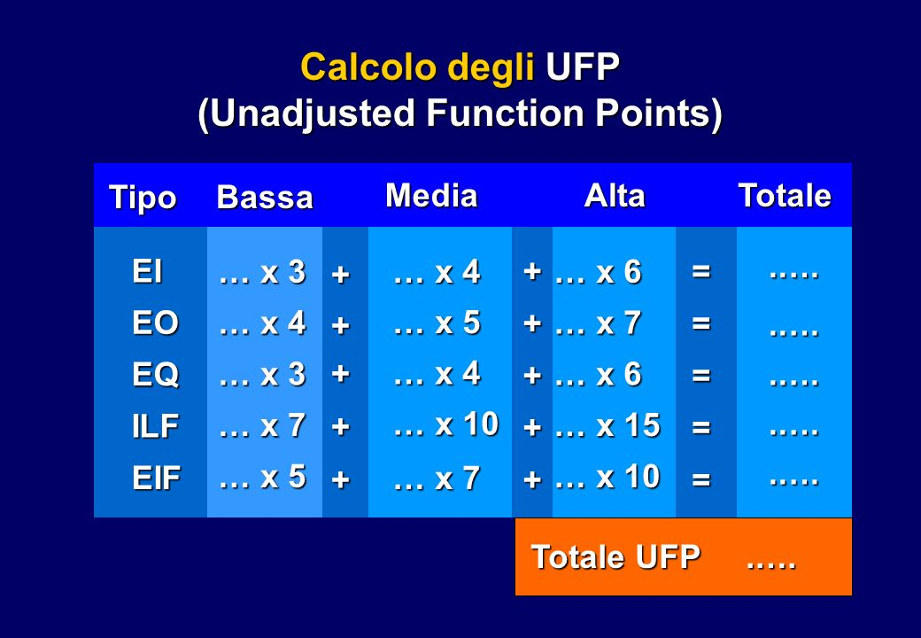 Calcolo degli UFP (Unadjusted Function Points)