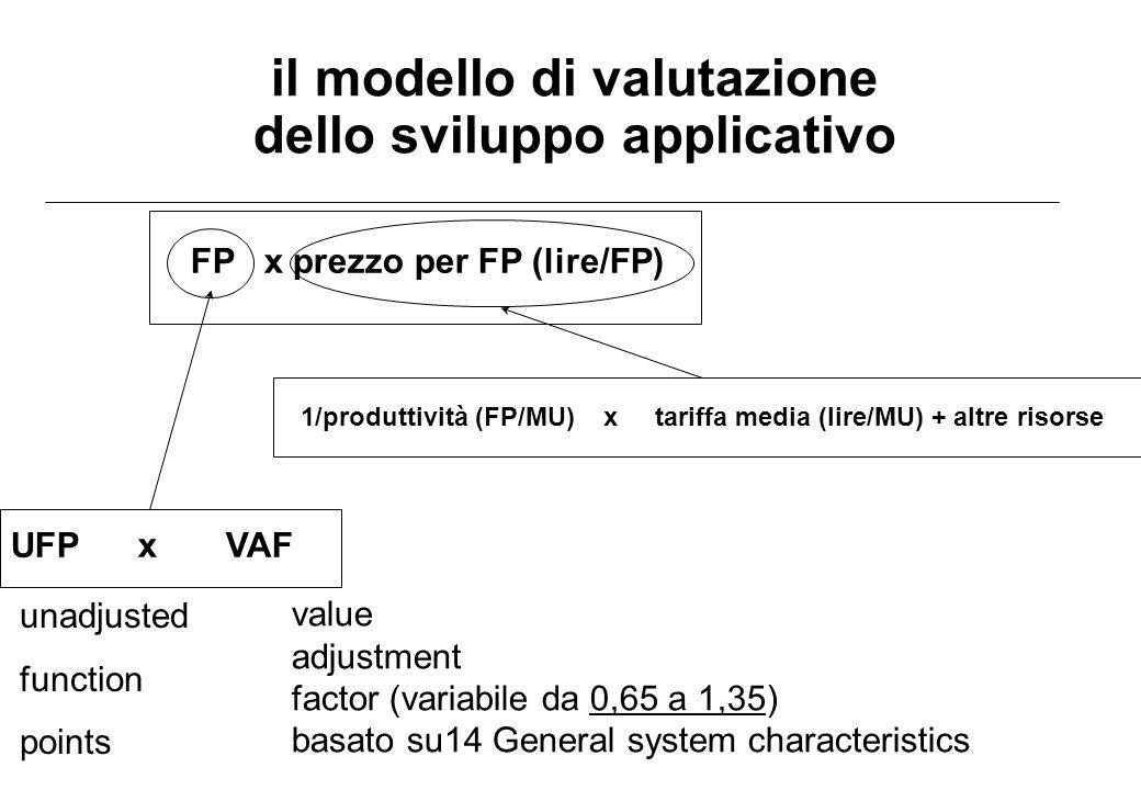 il modello di valutazione dello sviluppo applicativo
