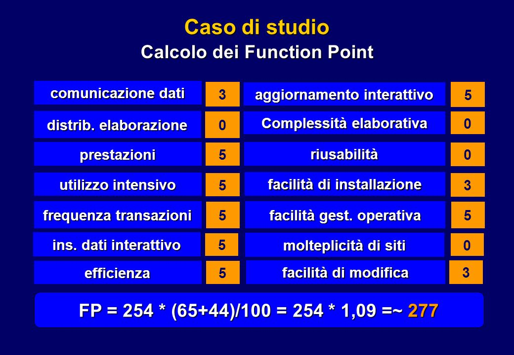 Calcolo dei Function Point
