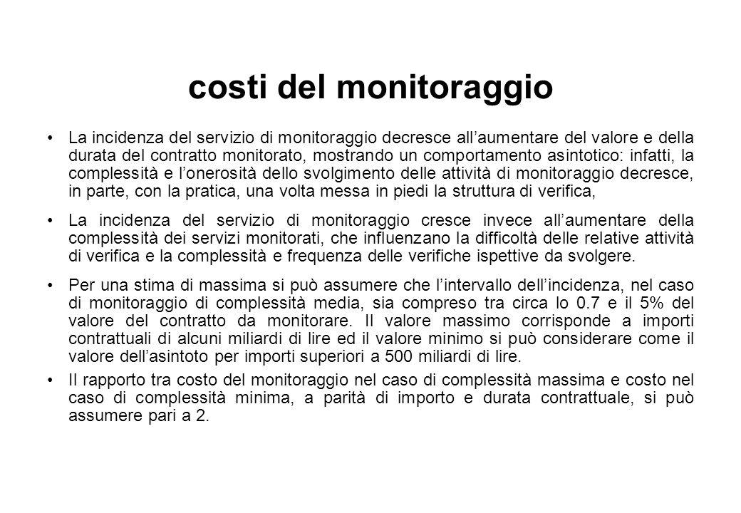 costi del monitoraggio