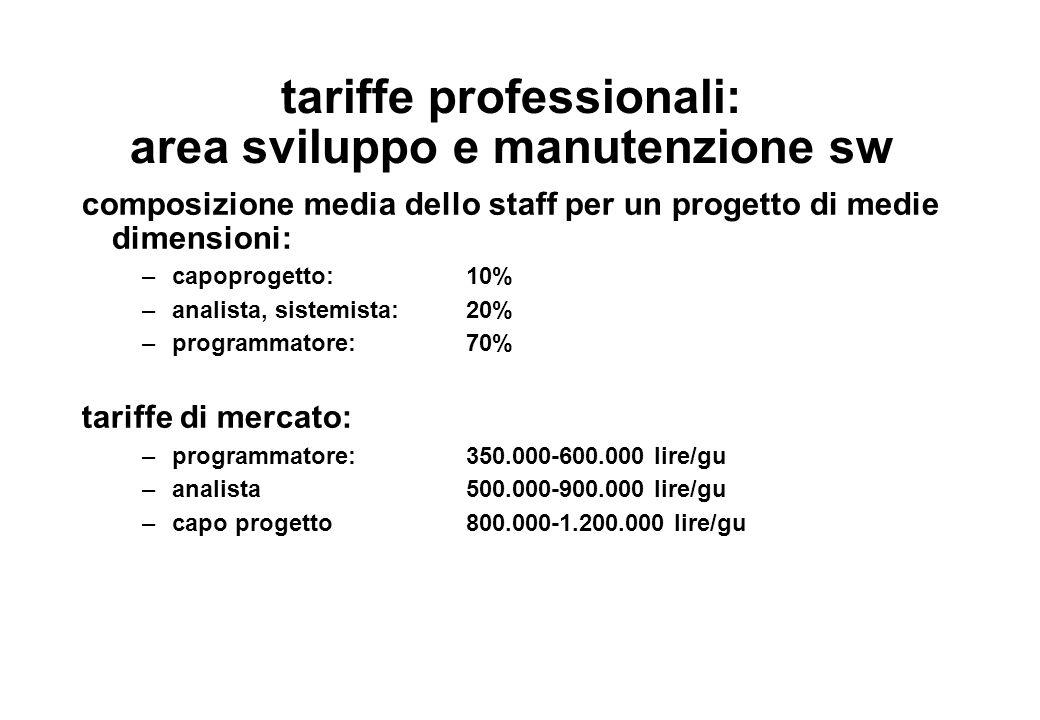 tariffe professionali: area sviluppo e manutenzione sw