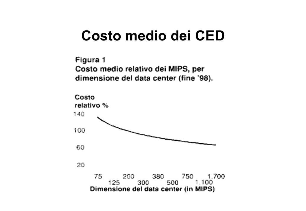 Costo medio dei CED