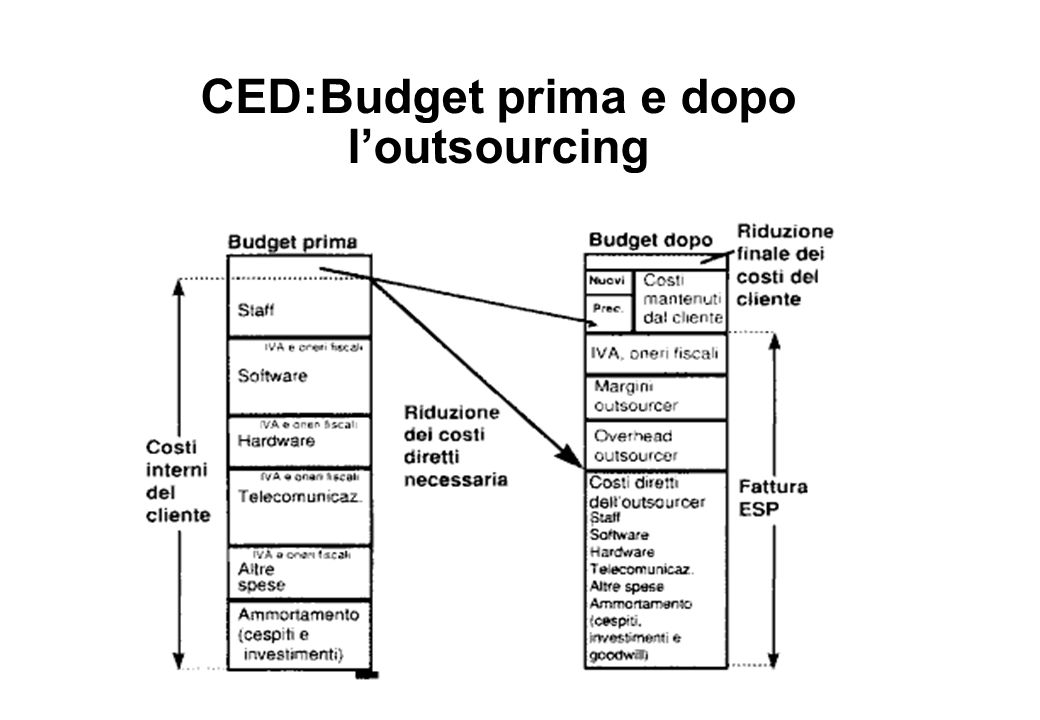 CED:Budget prima e dopo l'outsourcing