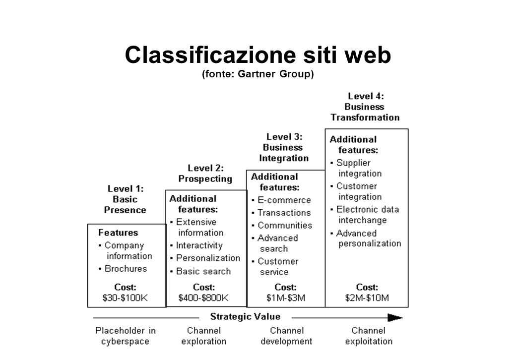Classificazione siti web (fonte: Gartner Group)