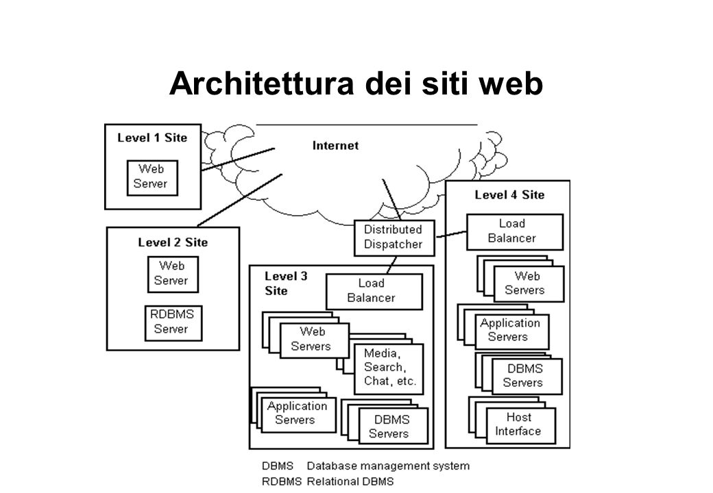 Architettura dei siti web