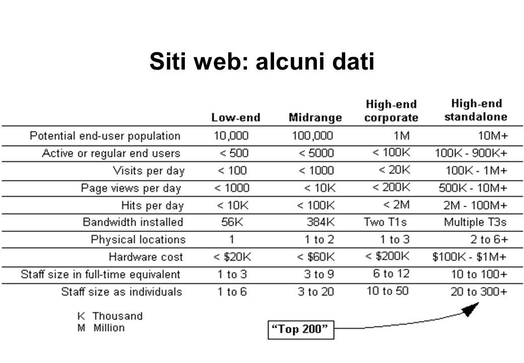 Siti web: alcuni dati