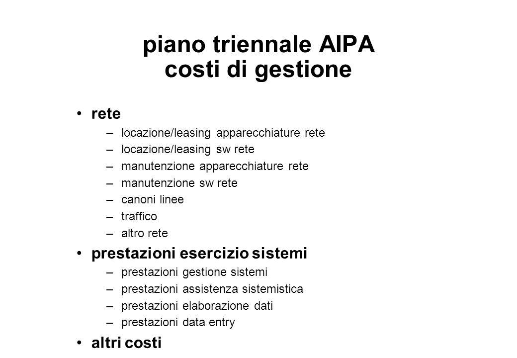 piano triennale AIPA costi di gestione