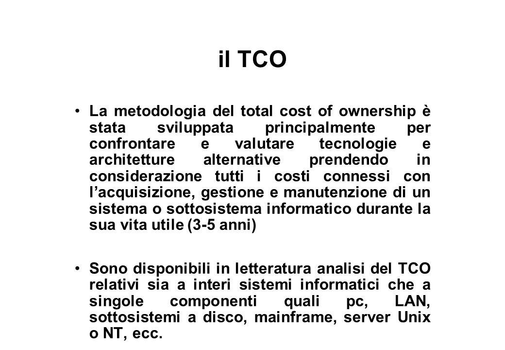 il TCO