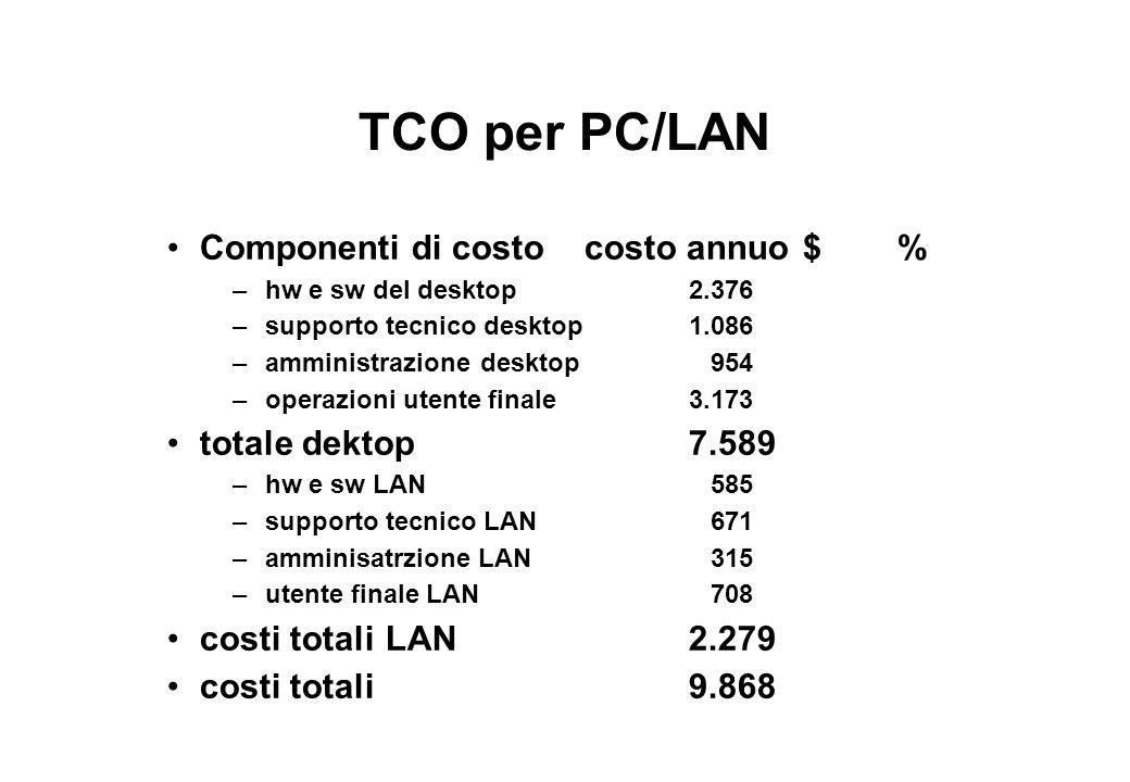 TCO per PC/LAN Componenti di costo costo annuo $ % totale dektop 7.589