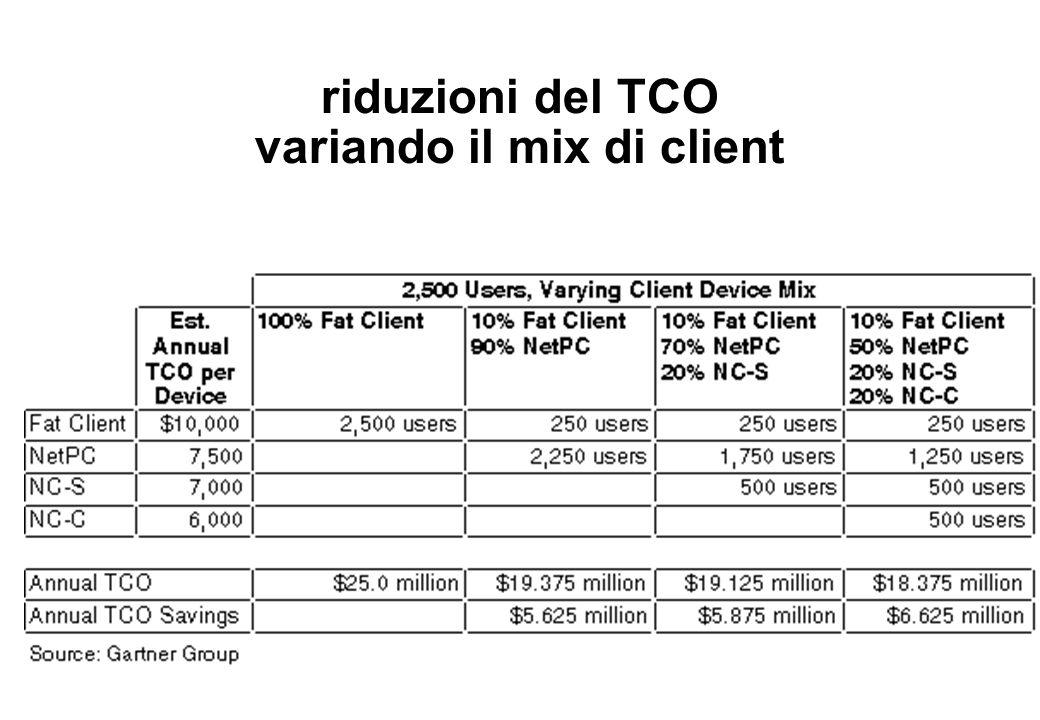 riduzioni del TCO variando il mix di client