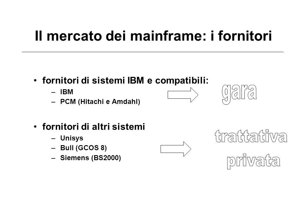 Il mercato dei mainframe: i fornitori