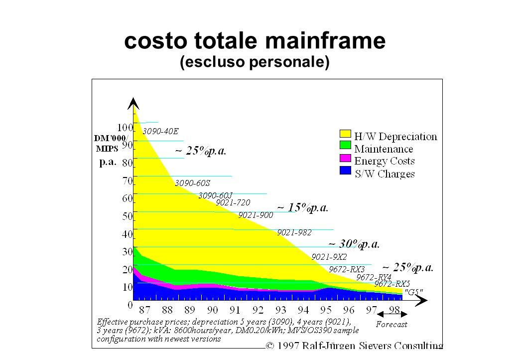 costo totale mainframe (escluso personale)