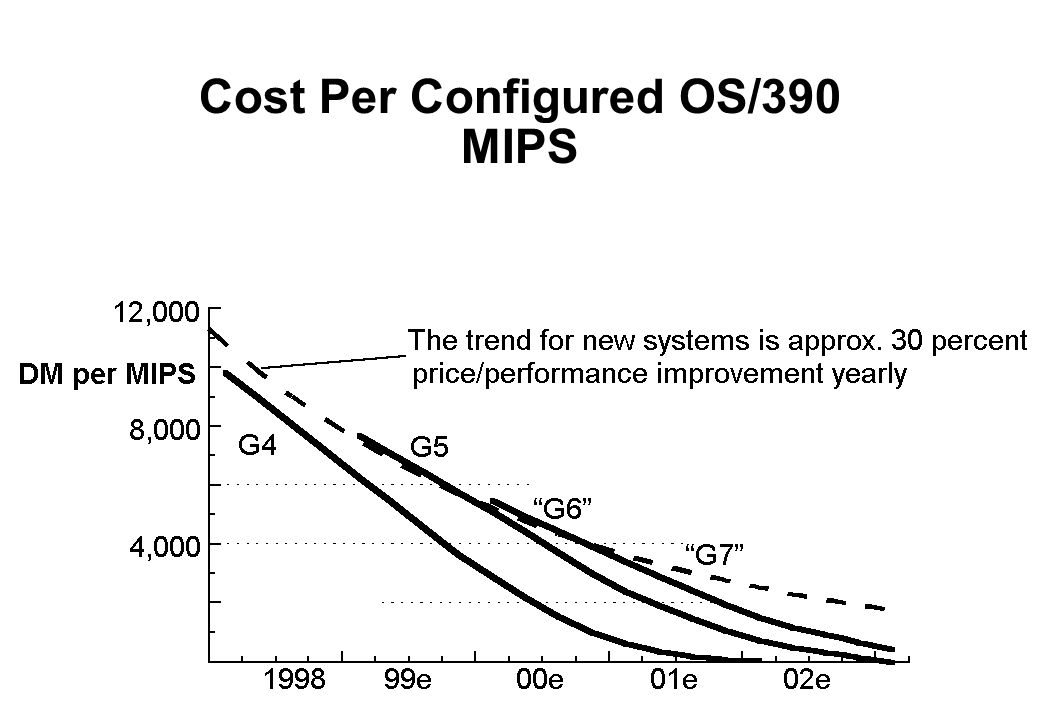Cost Per Configured OS/390 MIPS