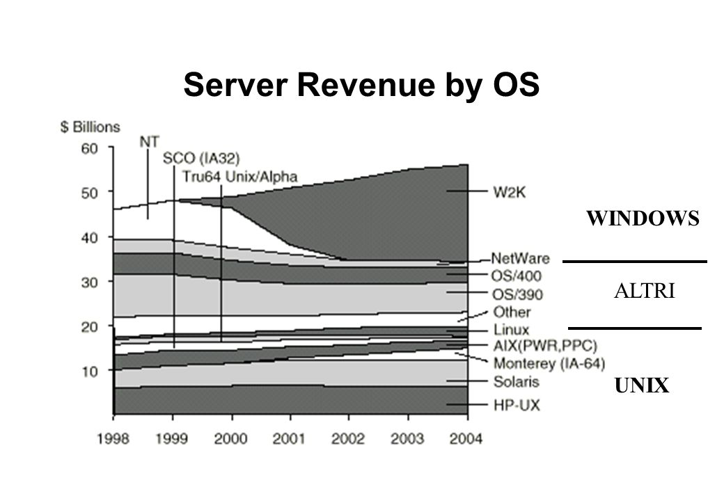 Server Revenue by OS WINDOWS ALTRI UNIX