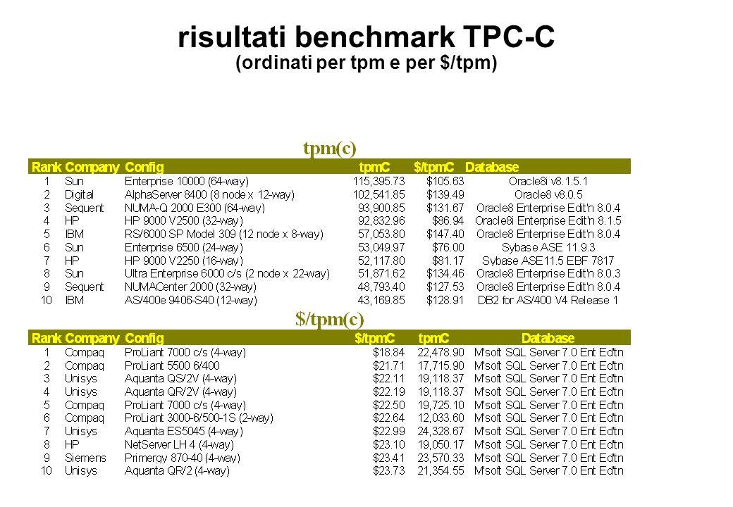 risultati benchmark TPC-C (ordinati per tpm e per $/tpm)