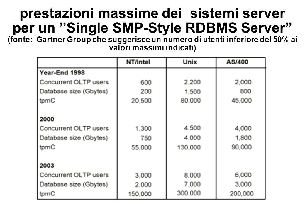 prestazioni massime dei sistemi server per un Single SMP-Style RDBMS Server (fonte: Gartner Group che suggerisce un numero di utenti inferiore del 50% ai valori massimi indicati)