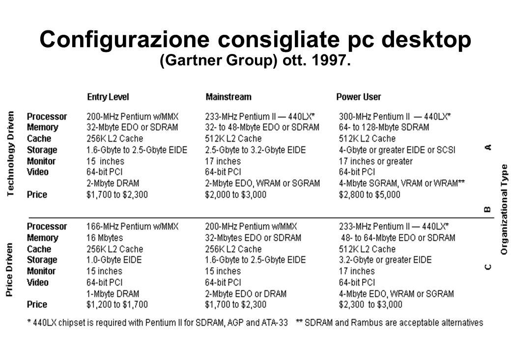Configurazione consigliate pc desktop (Gartner Group) ott. 1997.