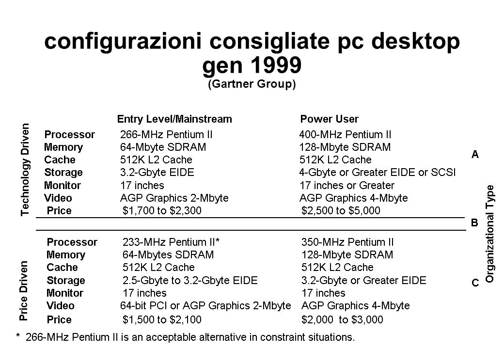 configurazioni consigliate pc desktop gen 1999 (Gartner Group)
