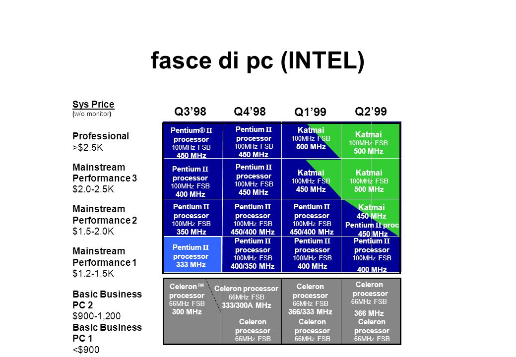 fasce di pc (INTEL) Q3'98 Q4'98 Q1'99 Q2'99 Sys Price Professional