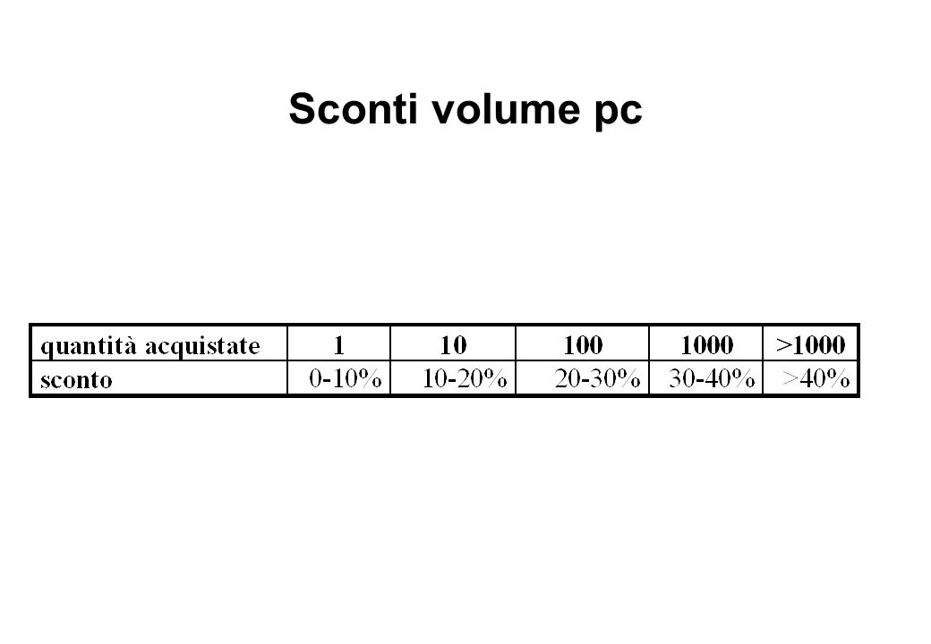 Sconti volume pc