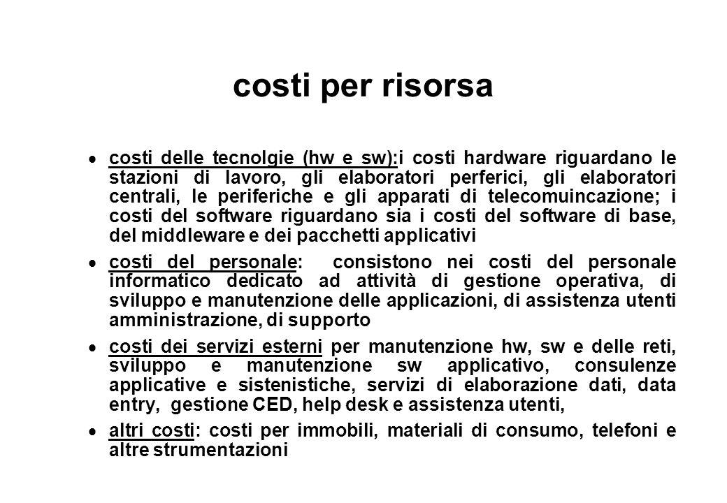 costi per risorsa