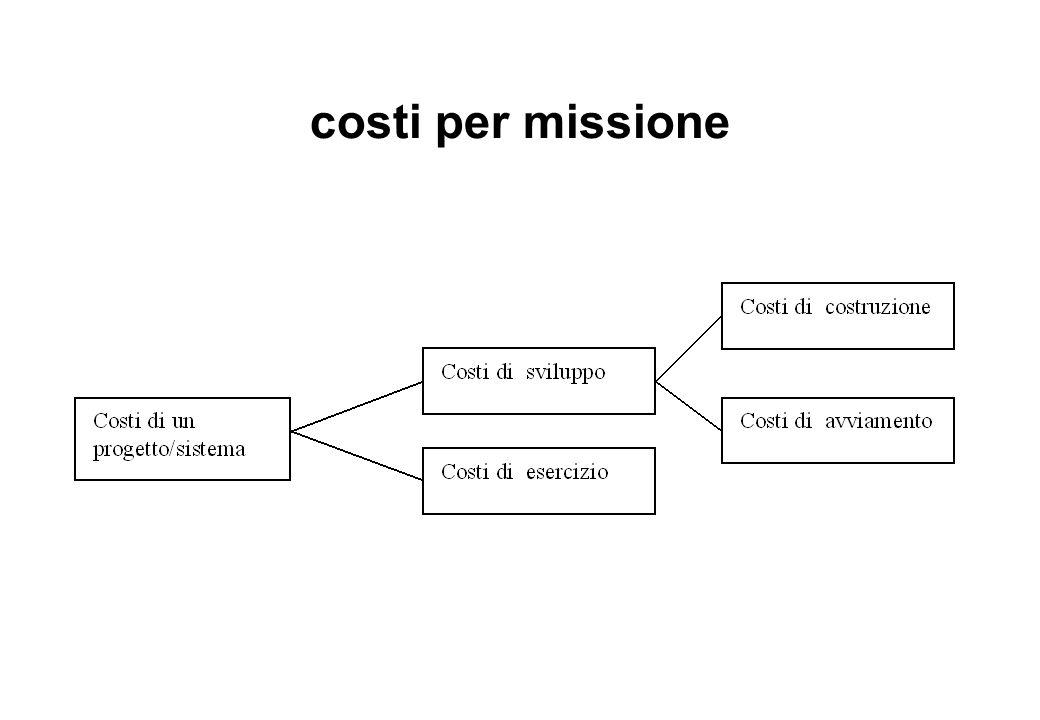 costi per missione
