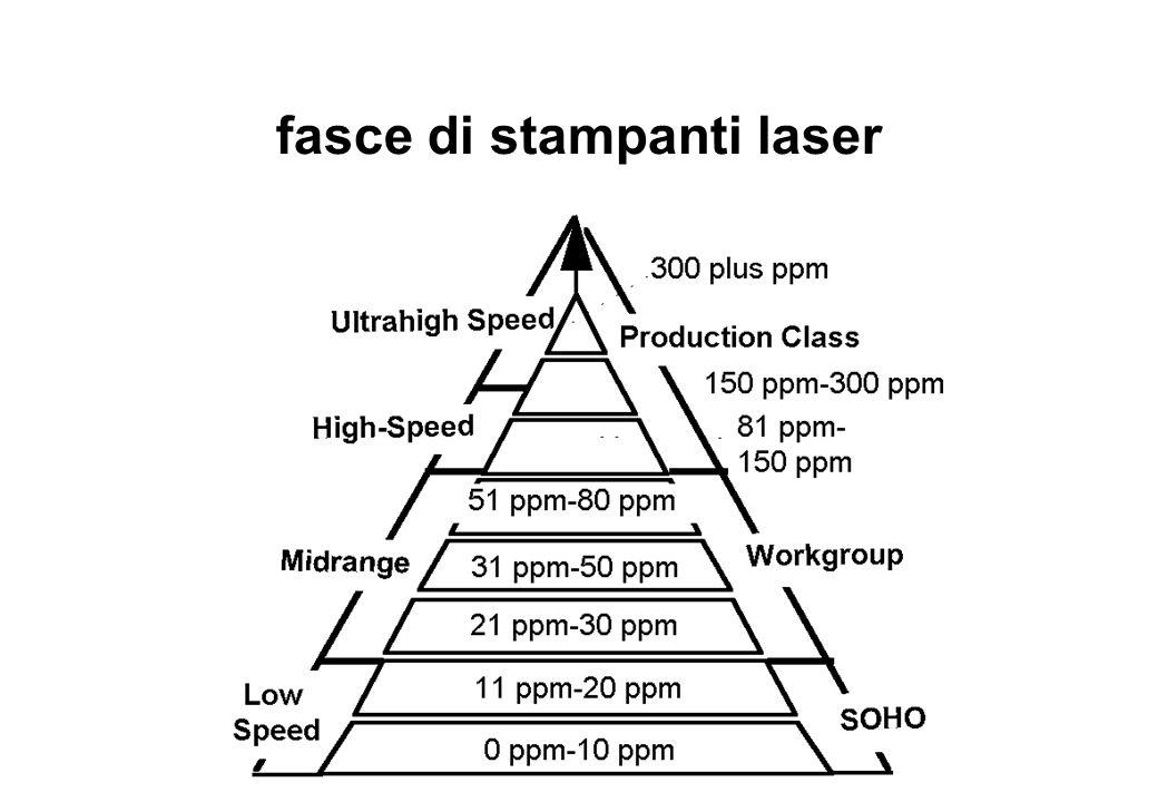 fasce di stampanti laser