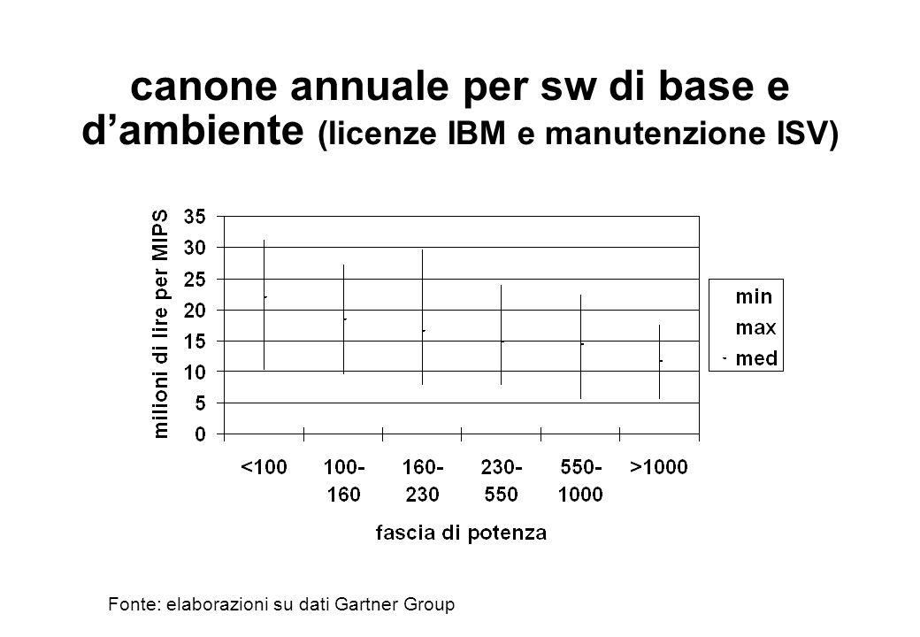 canone annuale per sw di base e d'ambiente (licenze IBM e manutenzione ISV)