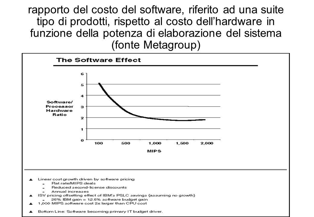 rapporto del costo del software, riferito ad una suite tipo di prodotti, rispetto al costo dell'hardware in funzione della potenza di elaborazione del sistema (fonte Metagroup)