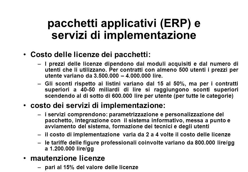 pacchetti applicativi (ERP) e servizi di implementazione
