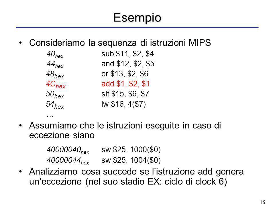 Esempio Consideriamo la sequenza di istruzioni MIPS. 40hex sub $11, $2, $4. 44hex and $12, $2, $5.