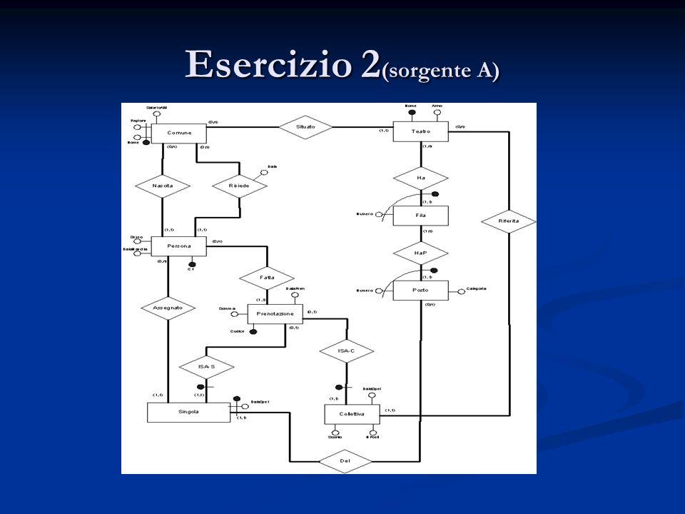 Esercizio 2(sorgente A)