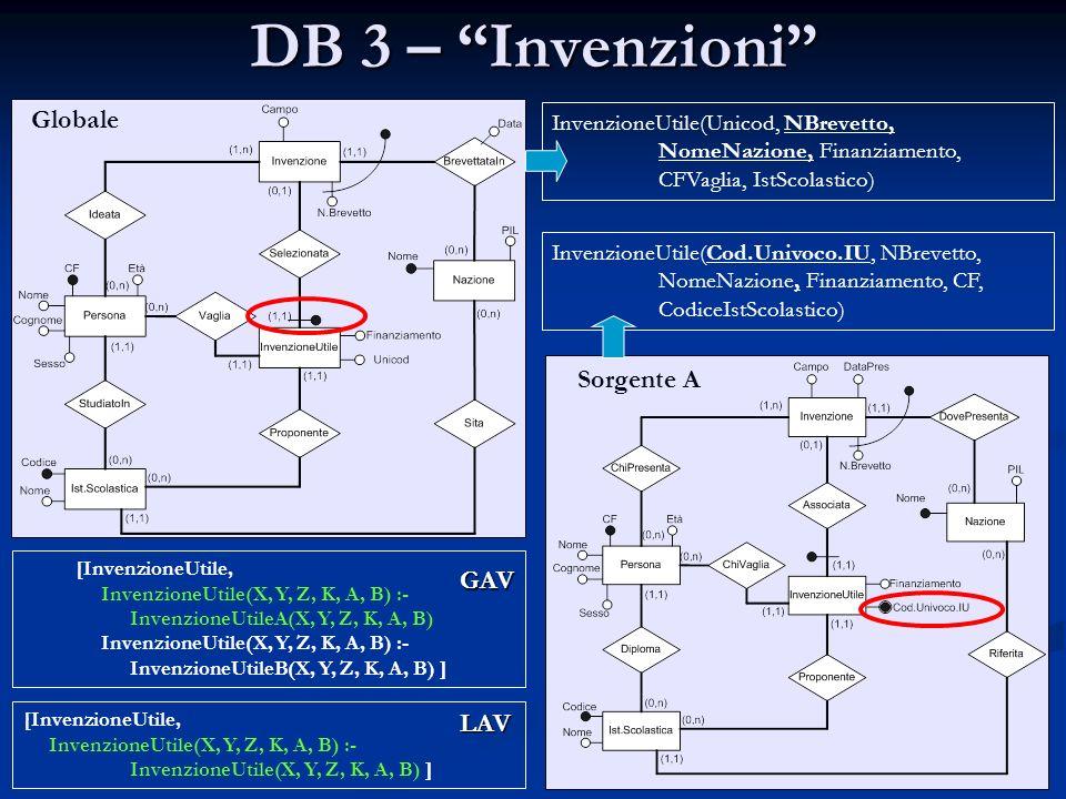 DB 3 – Invenzioni Globale Sorgente A GAV LAV