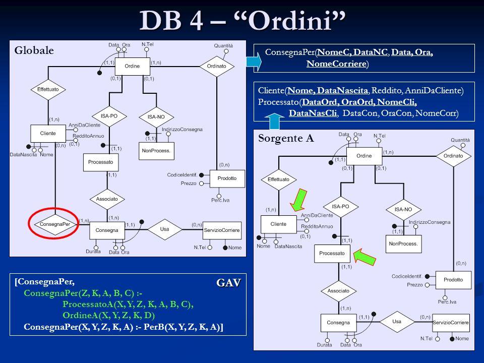 DB 4 – Ordini Globale Sorgente A GAV
