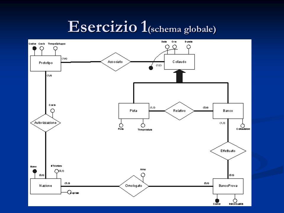 Esercizio 1(schema globale)