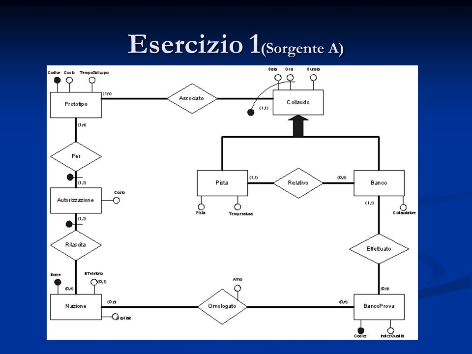 Esercizio 1(Sorgente A)
