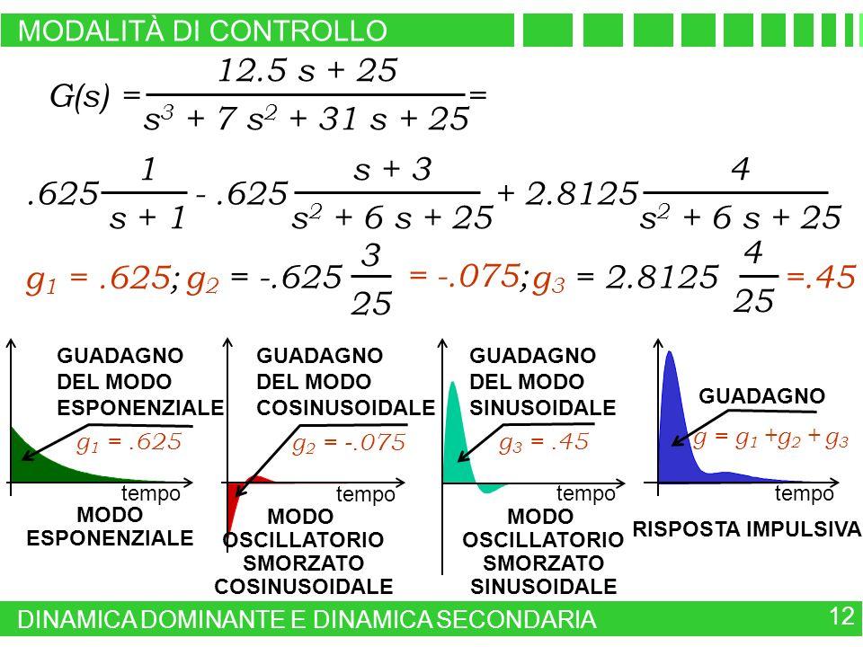 G(s) = 12.5 s + 25 s3 + 7 s2 + 31 s + 25 = s + 3 s2 + 6 s + 25 4 1