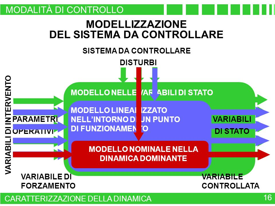 MODELLIZZAZIONE DEL SISTEMA DA CONTROLLARE
