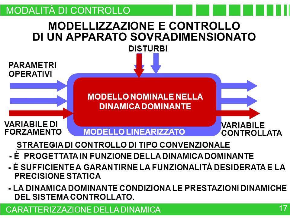 MODELLIZZAZIONE E CONTROLLO DI UN APPARATO SOVRADIMENSIONATO