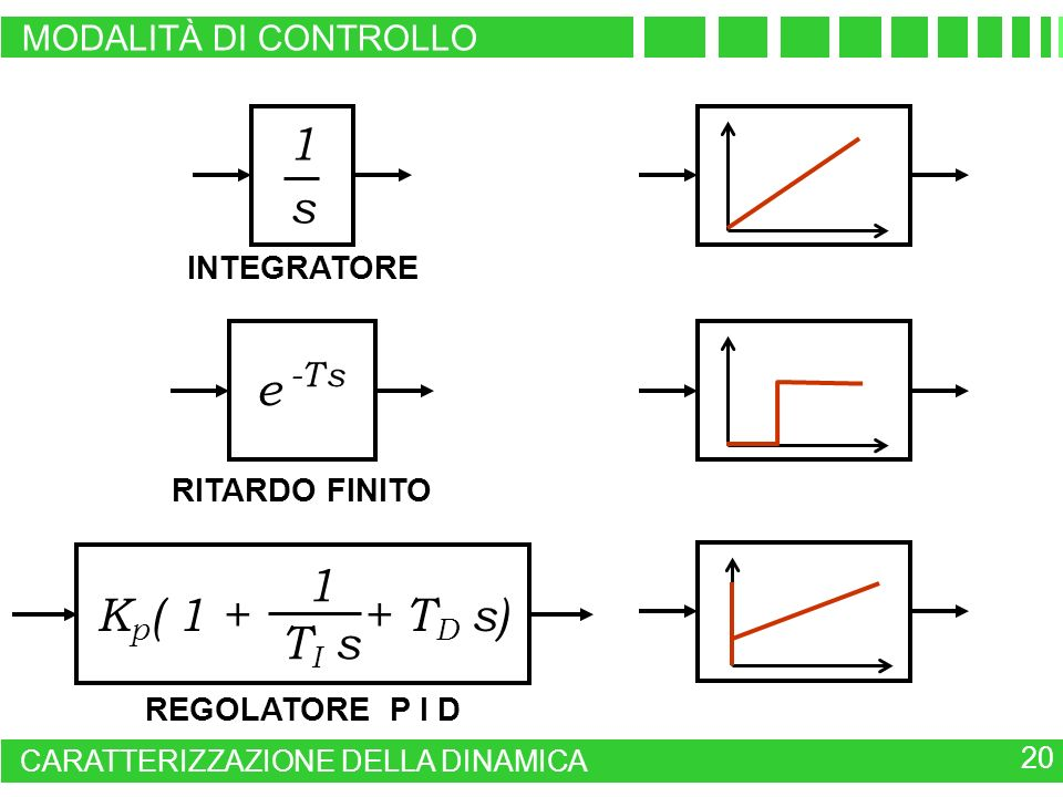 1 s e -T s Kp( 1 + + TD s) 1 TI s MODALITÀ DI CONTROLLO INTEGRATORE