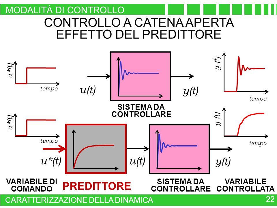 CONTROLLO A CATENA APERTA EFFETTO DEL PREDITTORE