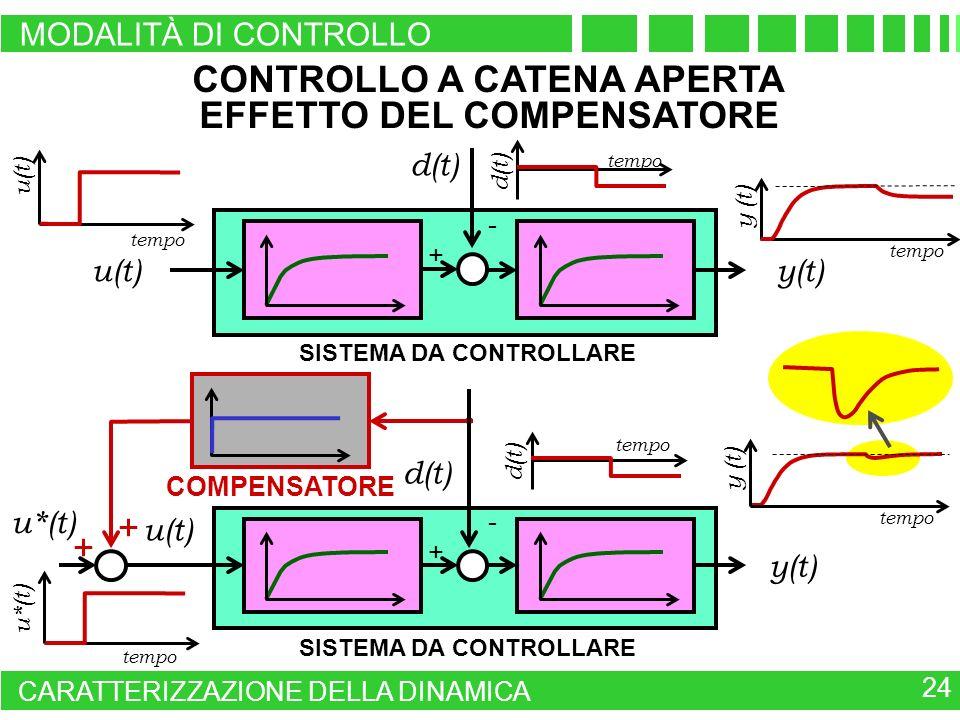 CONTROLLO A CATENA APERTA EFFETTO DEL COMPENSATORE
