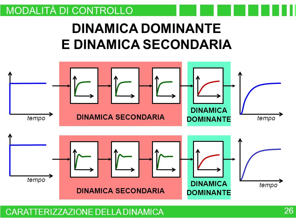 DINAMICA DOMINANTE E DINAMICA SECONDARIA