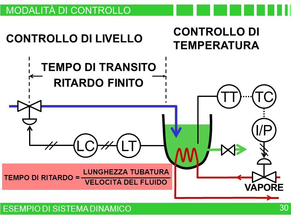 TT TC I/P LC LT CONTROLLO DI CONTROLLO DI LIVELLO TEMPERATURA